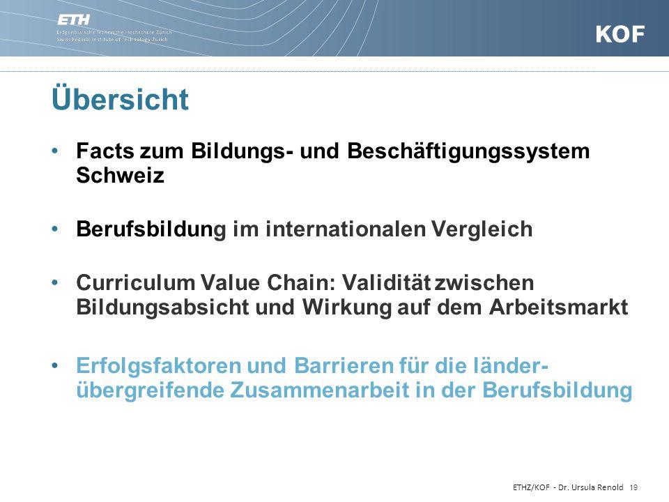 Übersicht Facts zum Bildungs- und Beschäftigungssystem Schweiz Berufsbildung im internationalen Vergleich Curriculum Value Chain: Validität zwischen B