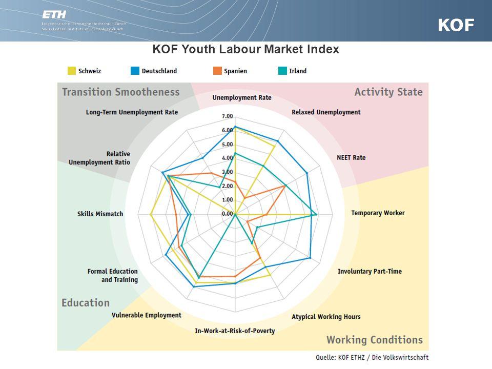 17. November 20079Präsentationsname (optional) KOF Youth Labour Market Index Hohe Werte = gut; tiefe Werte = schlecht; 0 = fehlende Daten ETHZ/KOF - D