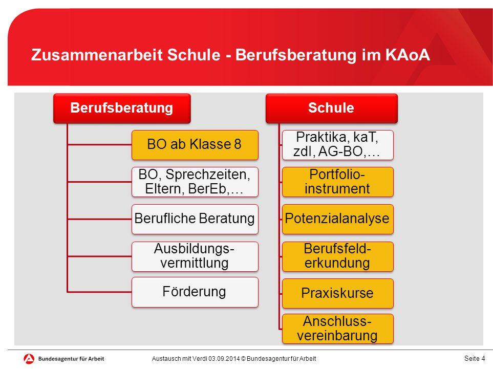 Seite 5 Standardelemente des neuen Übergangssystems zur Unterstützung des Berufswahlprozesses (Sek.I): Unterstützung des Berufswahlprozesses durch die Prozesse der BB (Sek.I): Orientierung Beratung Förderinstrumente Ausbildungsvermittlung Potenzialanalyse (eintägiges Kompetenz- feststellungsverfahren) Berufsfelder erkunden ( vorrangig betrieblich in min.
