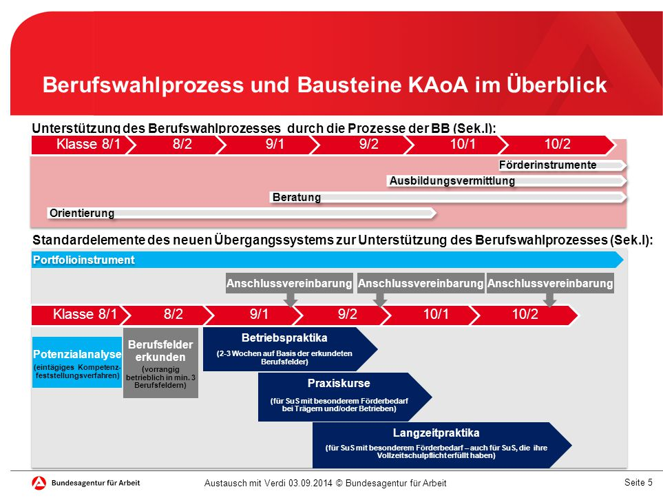 Seite 6 Austausch mit Verdi 03.09.2014 © Bundesagentur für Arbeit Mittel der beteiligten Partner im KAoA während der Schule nach der Schule BA-Mittel im Bereich vertiefter Berufsorientierung (BO) in NRW insgesamt 20,6 Mio.