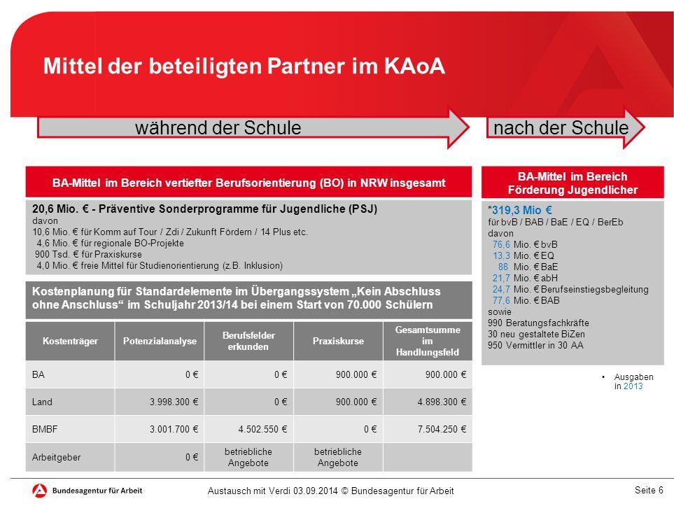 Seite 7 Vertiefte Berufsorientierung: ZdI, Praxiskurse, regionale Projekte Berufseinstiegsbegleitung berufsvorbereitende Bildungsmaßnahmen Einstiegsqualifizierung Berufsausbildung in außerbetrieblicher Einrichtung ausbildungsbegleitende Hilfen und Berufsausbildungsbeihilfe Austausch mit Verdi 03.09.2014 © Bundesagentur für Arbeit Für die Förderung Jugendlicher in NRW haben wir 2013 über 300 Mio € bewilligt 20,6 Mio € 24,7 Mio € 76,6 Mio € 13,3 Mio € 88 Mio € 101,3 Mio €