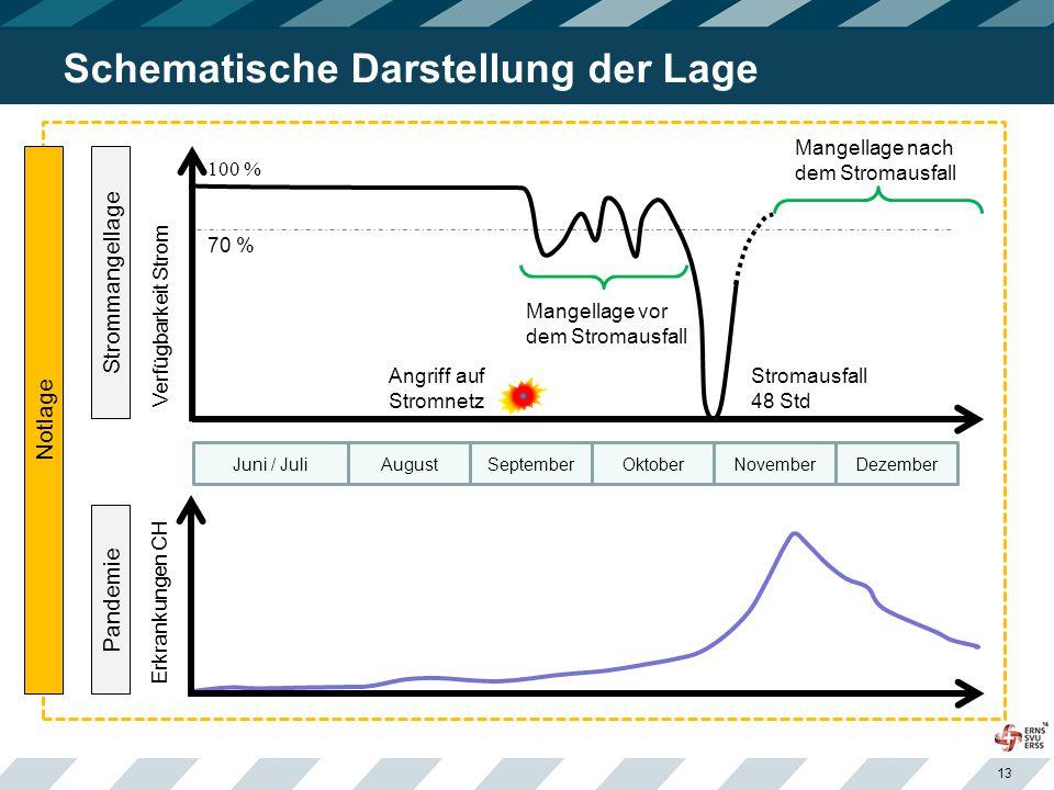 13 Schematische Darstellung der Lage Pandemie Verfügbarkeit Strom Angriff auf Stromnetz Stromausfall 48 Std Mangellage vor dem Stromausfall Mangellage