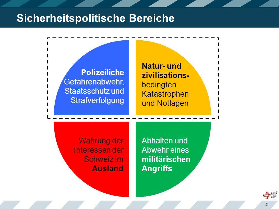 3 Sicherheitspolitische Bereiche Natur- und zivilisations- bedingten Katastrophen und Notlagen Polizeiliche Gefahrenabwehr, Staatsschutz und Strafverfolgung Wahrung der Interessen der Schweiz im Ausland Abhalten und Abwehr eines militärischen Angriffs