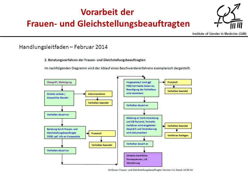 Institute of Gender in Medicine (GiM) Vorarbeit der Frauen- und Gleichstellungsbeauftragten Handlungsleitfaden – Februar 2014