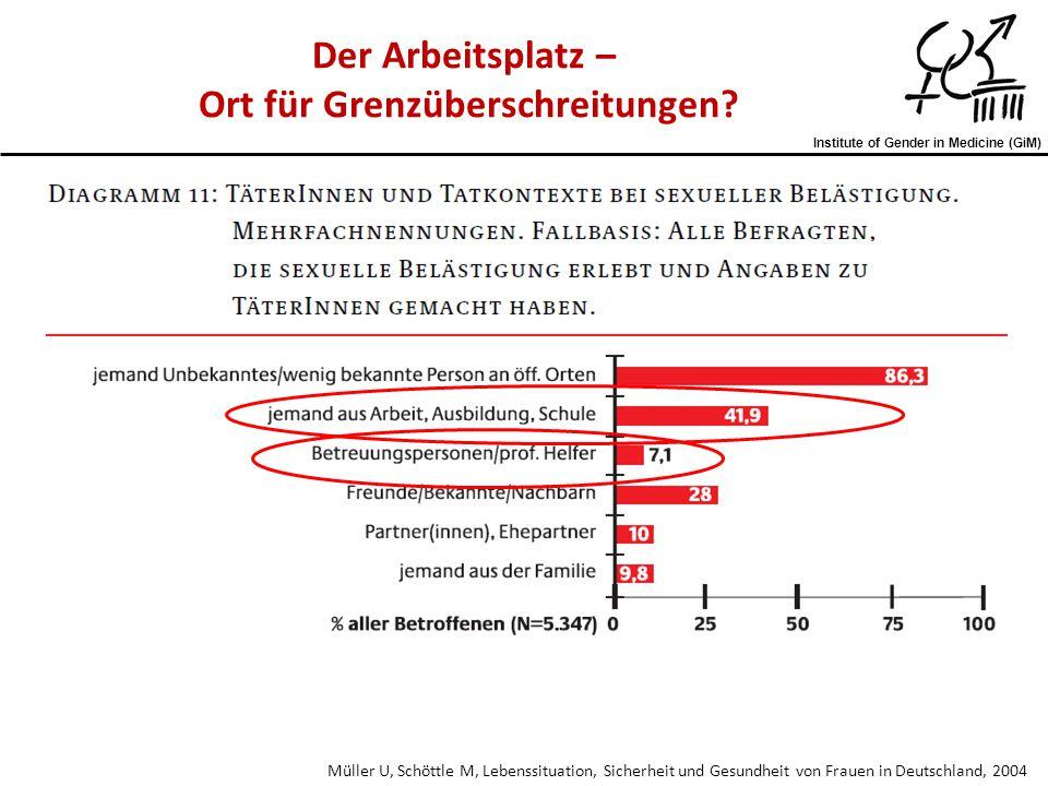 Institute of Gender in Medicine (GiM) Müller U, Schöttle M, Lebenssituation, Sicherheit und Gesundheit von Frauen in Deutschland, 2004 Der Arbeitsplat