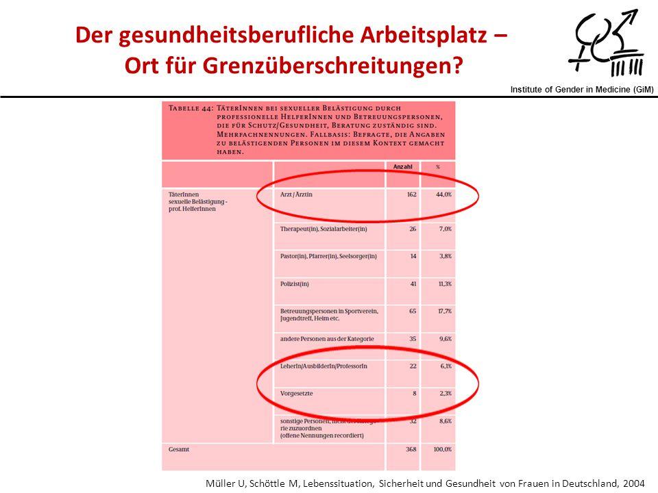 Institute of Gender in Medicine (GiM) Müller U, Schöttle M, Lebenssituation, Sicherheit und Gesundheit von Frauen in Deutschland, 2004 Der gesundheits