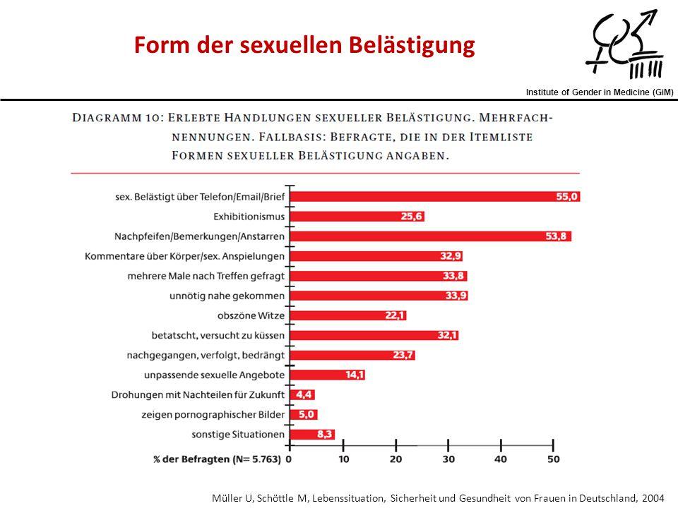 Institute of Gender in Medicine (GiM) Strub S, Schär Moser M, Risiko und Verbreitung sexueller Belästigung am Arbeitsplatz, 2008 Formen der sexuellen Belästigung am Arbeitsplatz - bei Frauen und Männern