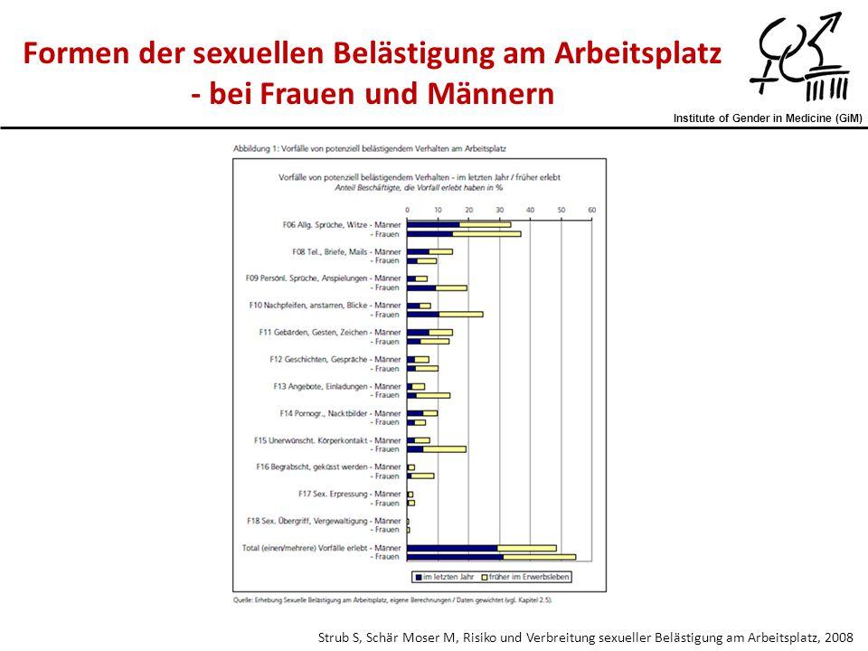 Institute of Gender in Medicine (GiM) Strub S, Schär Moser M, Risiko und Verbreitung sexueller Belästigung am Arbeitsplatz, 2008 Formen der sexuellen