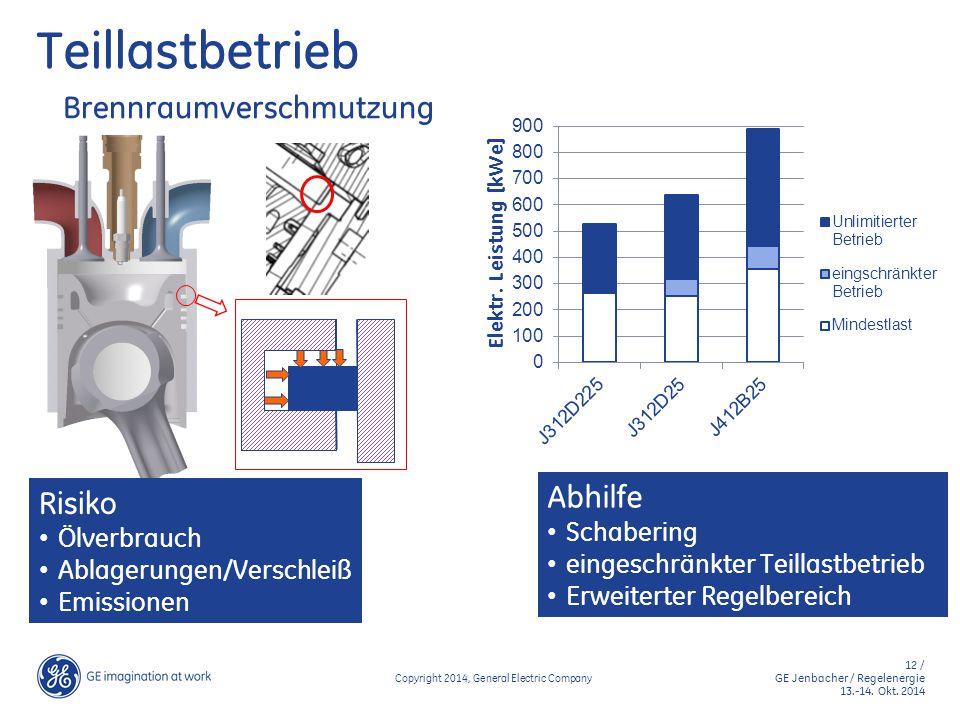 12 / GE Jenbacher / Regelenergie 13.-14. Okt. 2014 Copyright 2014, General Electric Company Teillastbetrieb Brennraumverschmutzung Risiko Ölverbrauch