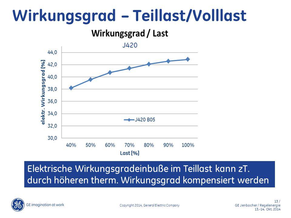 13 / GE Jenbacher / Regelenergie 13.-14. Okt. 2014 Copyright 2014, General Electric Company Wirkungsgrad – Teillast/Volllast J420 Elektrische Wirkungs