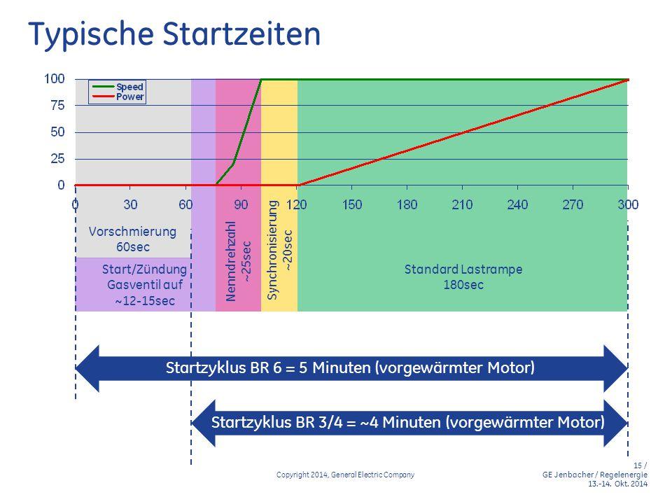 15 / GE Jenbacher / Regelenergie 13.-14. Okt. 2014 Copyright 2014, General Electric Company Typische Startzeiten Vorschmierung 60sec Start/Zündung Gas