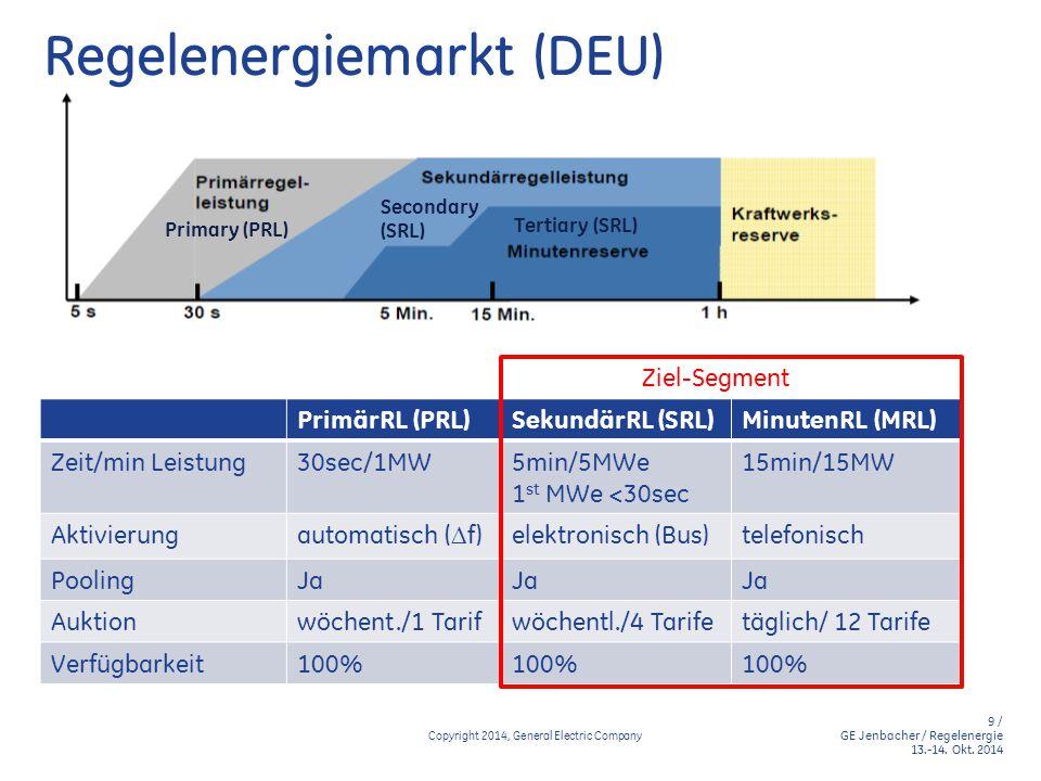 10 / GE Jenbacher / Regelenergie 13.-14.Okt.