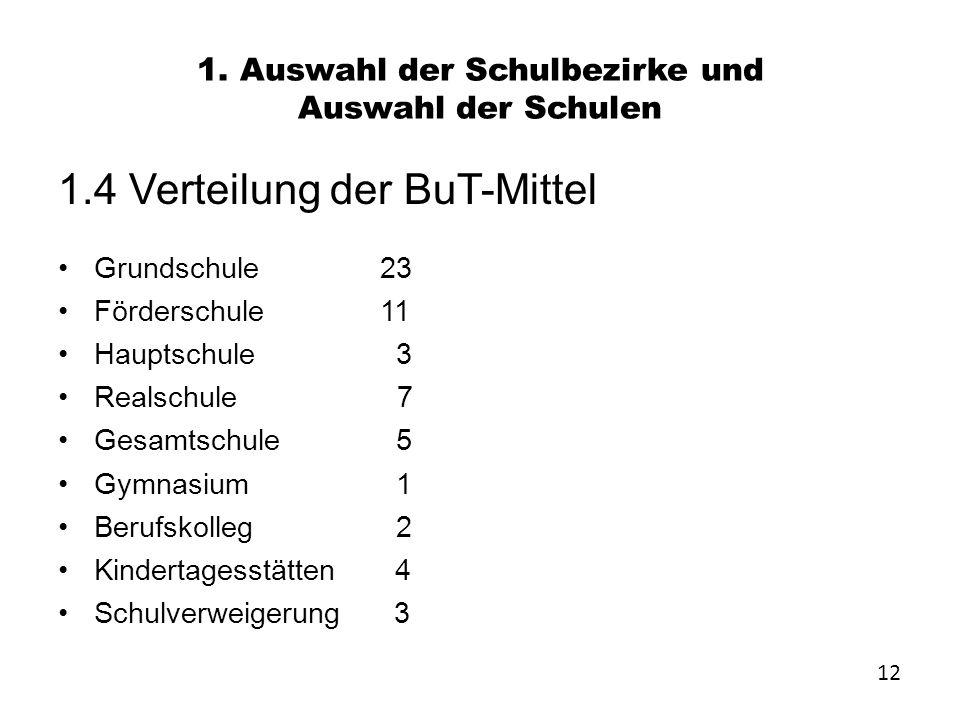 1. Auswahl der Schulbezirke und Auswahl der Schulen 1.4 Verteilung der BuT-Mittel Grundschule 23 Förderschule 11 Hauptschule 3 Realschule 7 Gesamtschu