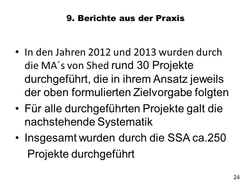 9. Berichte aus der Praxis In den Jahren 2012 und 2013 wurden durch die MA´s von Shed rund 30 Projekte durchgeführt, die in ihrem Ansatz jeweils der o