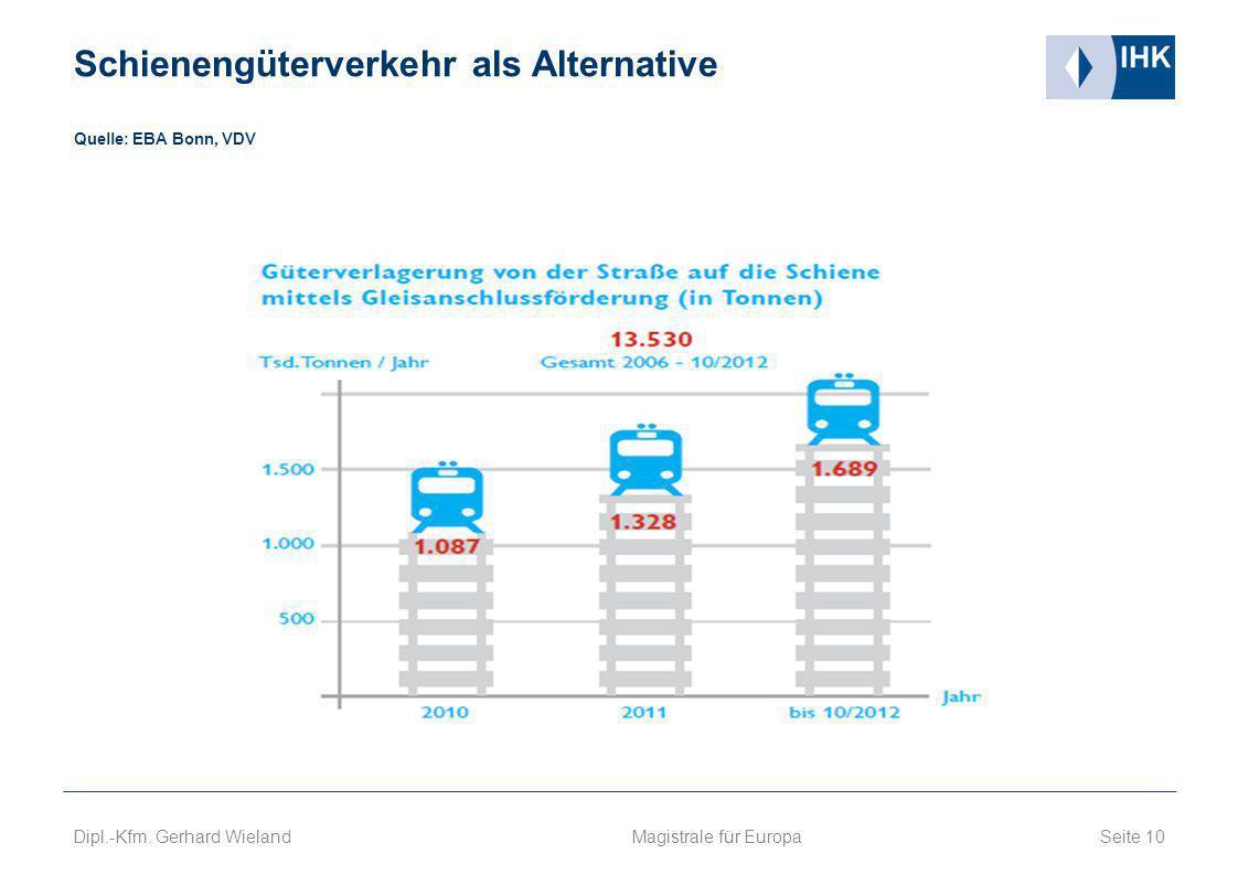 Schienengüterverkehr als Alternative Quelle: EBA Bonn, VDV Seite 10 Magistrale für Europa Dipl.-Kfm. Gerhard Wieland