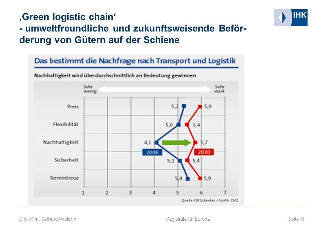 'Green logistic chain' - umweltfreundliche und zukunftsweisende Beför- derung von Gütern auf der Schiene Seite 11 Magistrale für Europa Dipl.-Kfm. Ger