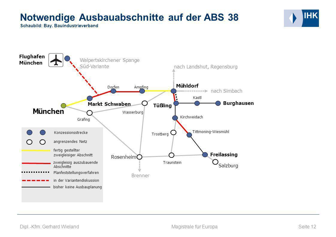 Notwendige Ausbauabschnitte auf der ABS 38 Schaubild: Bay. Bauindustrieverband Seite 12 Dipl.-Kfm. Gerhard Wieland München Grafing Markt Schwaben Dorf