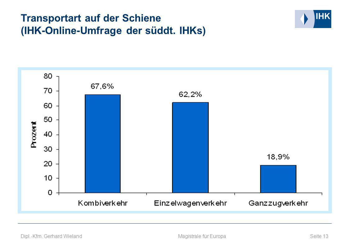 Transportart auf der Schiene (IHK-Online-Umfrage der süddt. IHKs) Seite 13 Magistrale für Europa Dipl.-Kfm. Gerhard Wieland