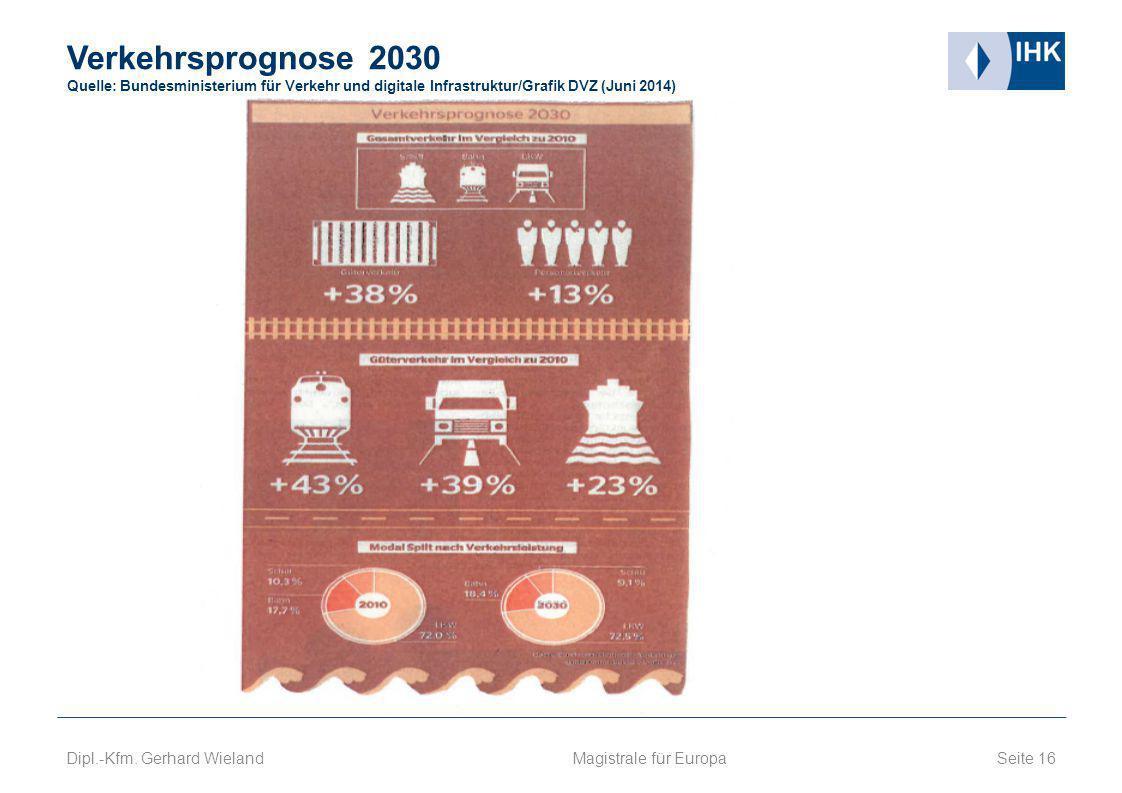 Verkehrsprognose 2030 Quelle: Bundesministerium für Verkehr und digitale Infrastruktur/Grafik DVZ (Juni 2014) Seite 16 Magistrale für Europa Dipl.-Kfm