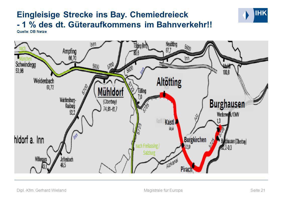 Eingleisige Strecke ins Bay.Chemiedreieck - 1 % des dt.