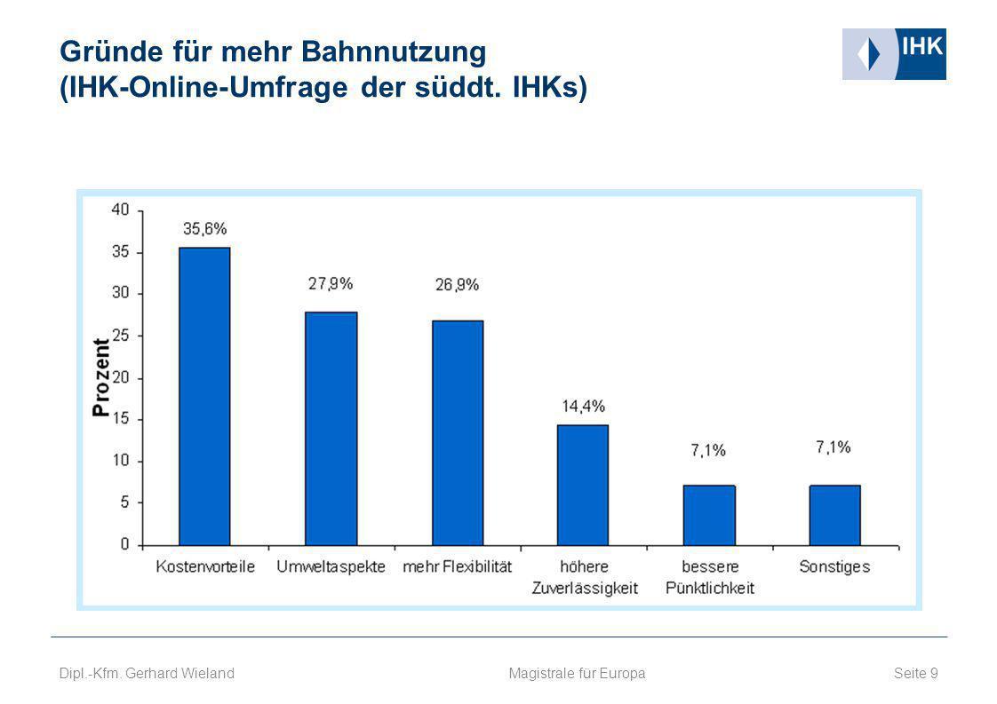 Gründe für mehr Bahnnutzung (IHK-Online-Umfrage der süddt. IHKs) Seite 9 Magistrale für Europa Dipl.-Kfm. Gerhard Wieland