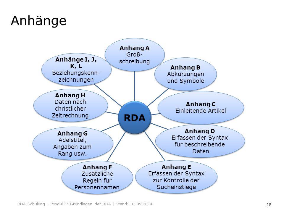 18 Anhänge RDA Anhang A Groß- schreibung Anhang B Abkürzungen und Symbole Anhang C Einleitende Artikel Anhang D Erfassen der Syntax für beschreibende