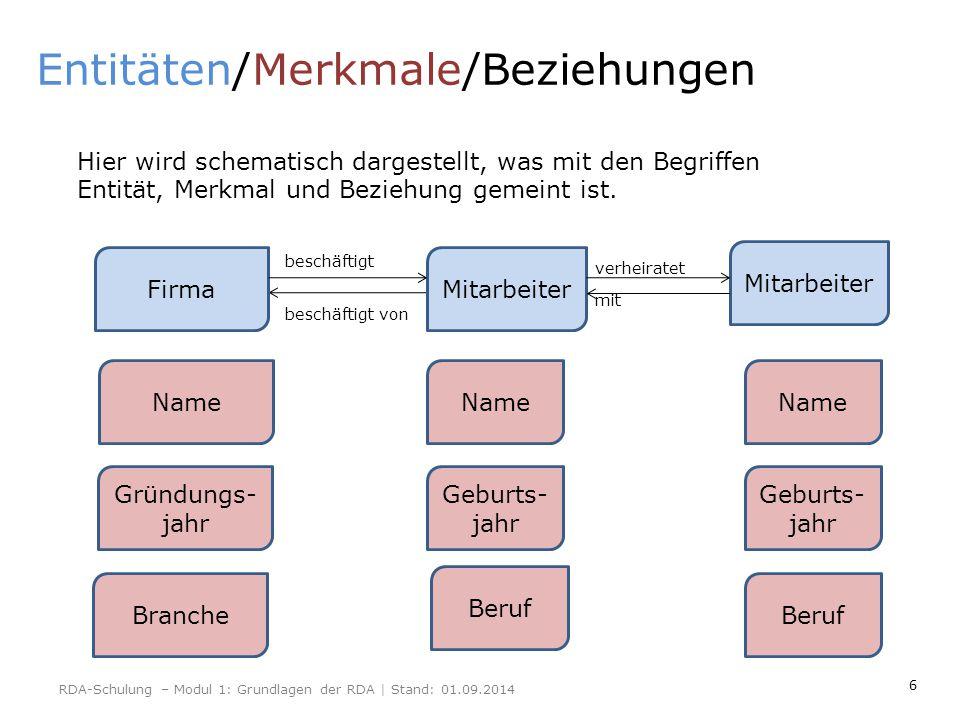 6 Entitäten/Merkmale/Beziehungen FirmaMitarbeiter Name Gründungs- jahr Branche Name Geburts- jahr Beruf Name Geburts- jahr Beruf Mitarbeiter beschäfti