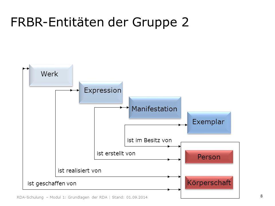 8 FRBR-Entitäten der Gruppe 2 Werk Expression Manifestation Exemplar Person Körperschaft ist geschaffen von ist realisiert von ist erstellt von ist im
