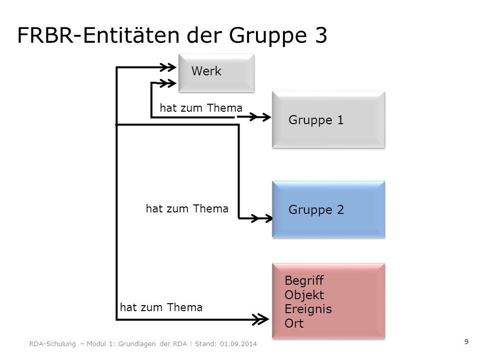 9 FRBR-Entitäten der Gruppe 3 hat zum Thema Gruppe 1 Gruppe 2 Begriff Objekt Ereignis Ort Werk RDA-Schulung – Modul 1: Grundlagen der RDA | Stand: 01.