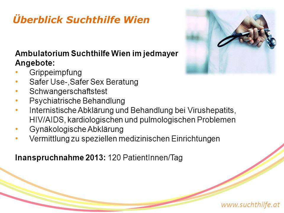 www.suchthilfe.at Überblick Suchthilfe Wien Ambulatorium Suchthilfe Wien im jedmayer Angebote: Grippeimpfung Safer Use-,Safer Sex Beratung Schwangerschaftstest Psychiatrische Behandlung Internistische Abklärung und Behandlung bei Virushepatits, HIV/AIDS, kardiologischen und pulmologischen Problemen Gynäkologische Abklärung Vermittlung zu speziellen medizinischen Einrichtungen Inanspruchnahme 2013: 120 PatientInnen/Tag