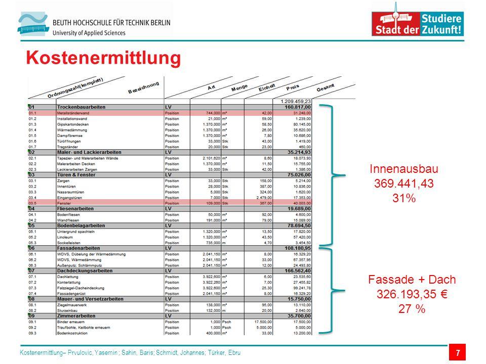 Kostenermittlung– Prvulovic, Yasemin ; Sahin, Baris; Schmidt, Johannes; Türker, Ebru 7 Kostenermittlung Innenausbau 369.441,43 31% Fassade + Dach 326.
