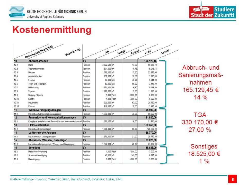 Kostenermittlung– Prvulovic, Yasemin ; Sahin, Baris; Schmidt, Johannes; Türker, Ebru 8 Kostenermittlung TGA 330.170,00 € 27,00 % Abbruch- und Sanierun