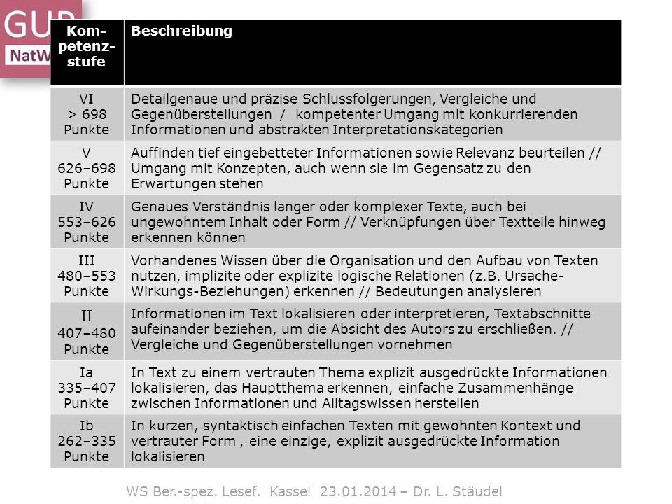 WS Ber.-spez. Lesef. Kassel 23.01.2014 – Dr. L. Stäudel Kom- petenz- stufe Beschreibung VI > 698 Punkte Detailgenaue und präzise Schlussfolgerungen, V