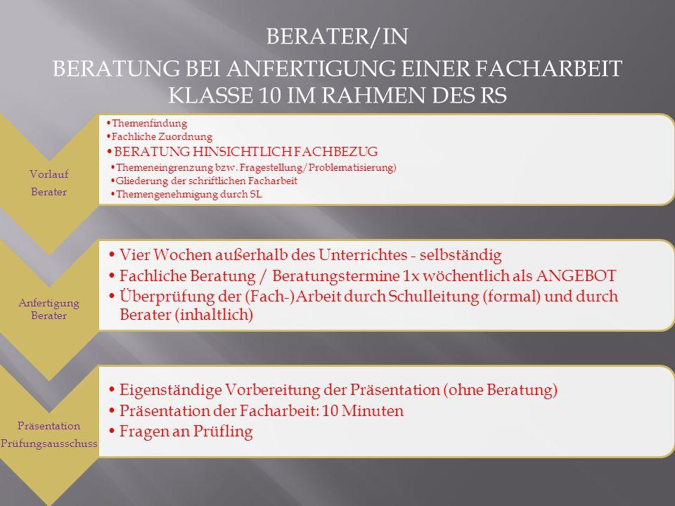 BERATER/IN BERATUNG BEI ANFERTIGUNG EINER FACHARBEIT KLASSE 10 IM RAHMEN DES RS Vorlauf Berater Themenfindung Fachliche Zuordnung BERATUNG HINSICHTLIC