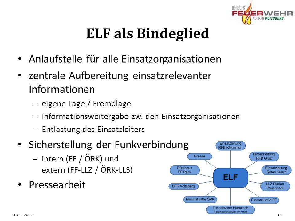 ELF als Bindeglied Anlaufstelle für alle Einsatzorganisationen zentrale Aufbereitung einsatzrelevanter Informationen – eigene Lage / Fremdlage – Informationsweitergabe zw.