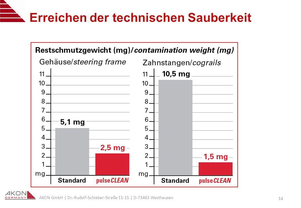 AKON GmbH | Dr.-Rudolf-Schieber-Straße 11-15 | D-73463 Westhausen 14 Erreichen der technischen Sauberkeit