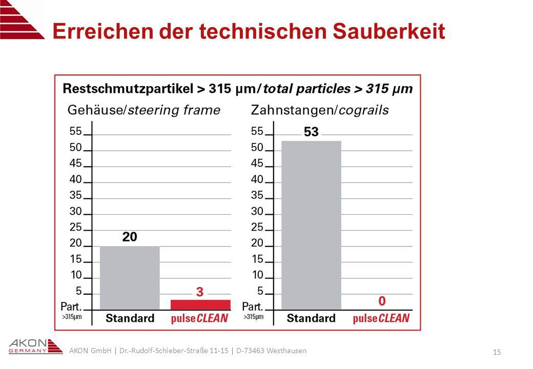 AKON GmbH | Dr.-Rudolf-Schieber-Straße 11-15 | D-73463 Westhausen 15 Erreichen der technischen Sauberkeit