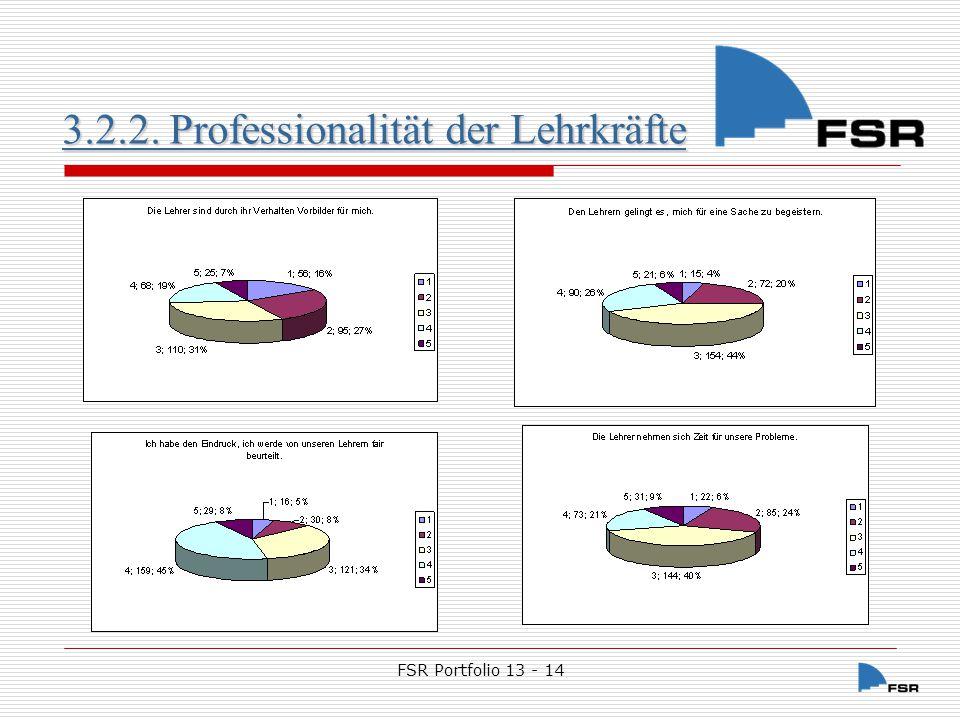 FSR Portfolio 13 - 14 3.2.2. Professionalität der Lehrkräfte 3.2.2. Professionalität der Lehrkräfte