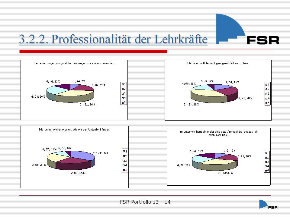 FSR Portfolio 13 - 14 3.2.2.Professionalität der Lehrkräfte 3.2.2.Professionalität der Lehrkräfte