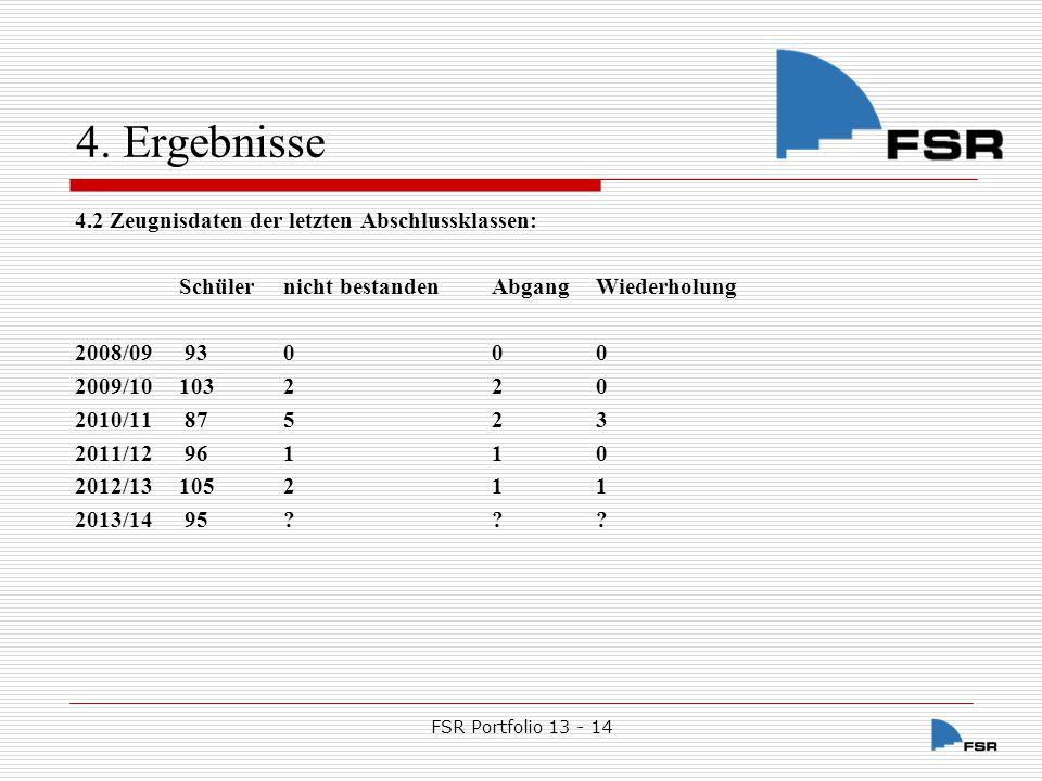 FSR Portfolio 13 - 14 5.Sonstiges 5.1. GLOBE 5.1.