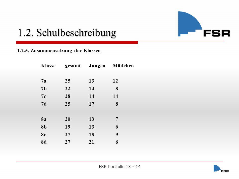 FSR Portfolio 13 - 14 1.2.Schulbeschreibung 1.2.5.