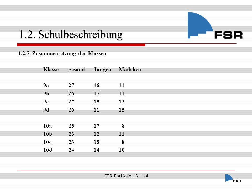 FSR Portfolio 13 - 14 1.2.Schulbeschreibung 1.2.6.