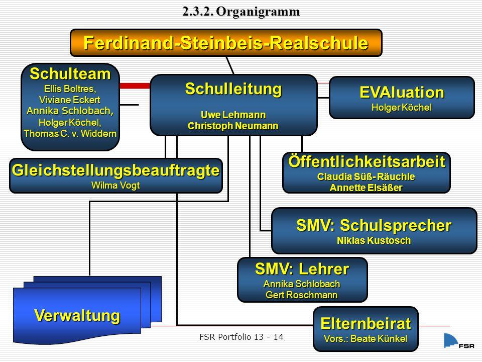 FSR Portfolio 13 - 14 Unterricht Profil Päd.Maßnahmen Päd.