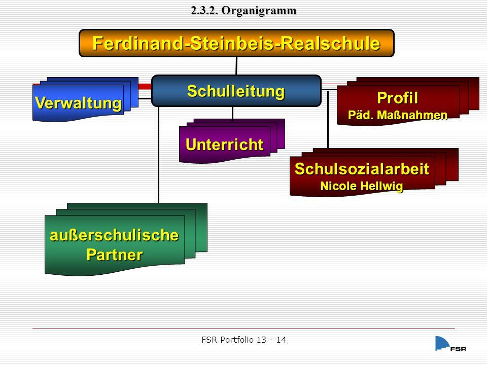 FSR Portfolio 13 - 14Nov-14 Arbeitsgebiet:SchulleitungKollegiumElternTermineSchulkarteiPrüfungZeugnisseStatistik… Arbeitsgebiet: SchülerEltern Stadt Vaihingen FahrkartenHaushaltCafeteria… 2.3.2.