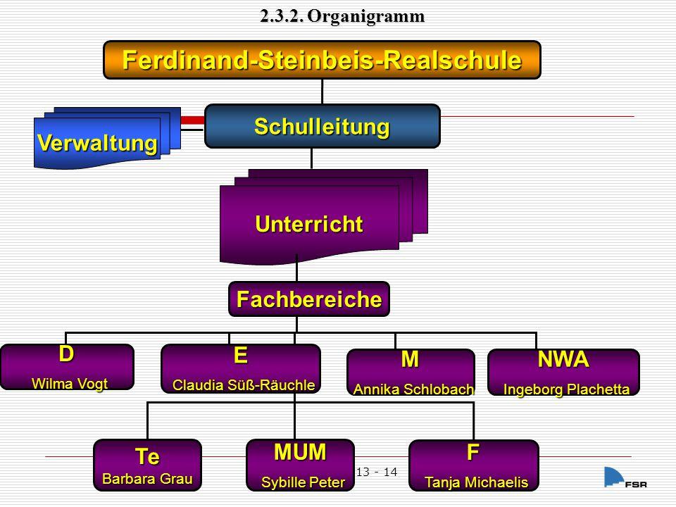 FSR Portfolio 13 - 14 TOPe G Manfred Schneider Sport Linda Frommel BK Manfred Birke Manfred Birke Mus Thomas v.