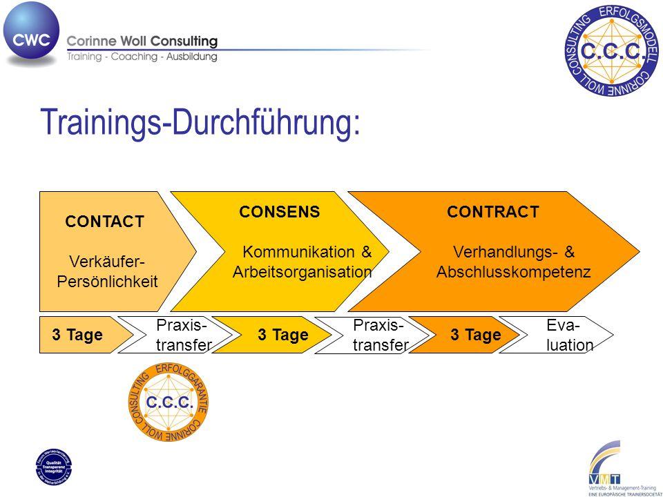 CONTACT Verkäufer- Persönlichkeit CONSENS Kommunikation & Arbeitsorganisation CONTRACT Verhandlungs- & Abschlusskompetenz 3 Tage Trainings-Durchführung: Praxis- transfer Praxis- transfer Eva- luation