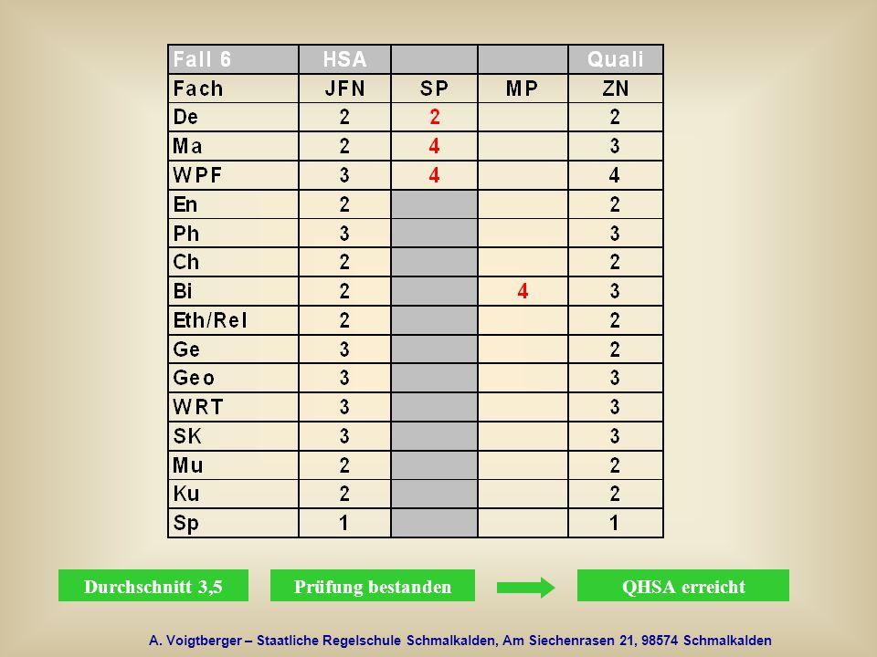 A. Voigtberger – Staatliche Regelschule Schmalkalden, Am Siechenrasen 21, 98574 Schmalkalden Durchschnitt 3,5Prüfung bestandenQHSA erreicht