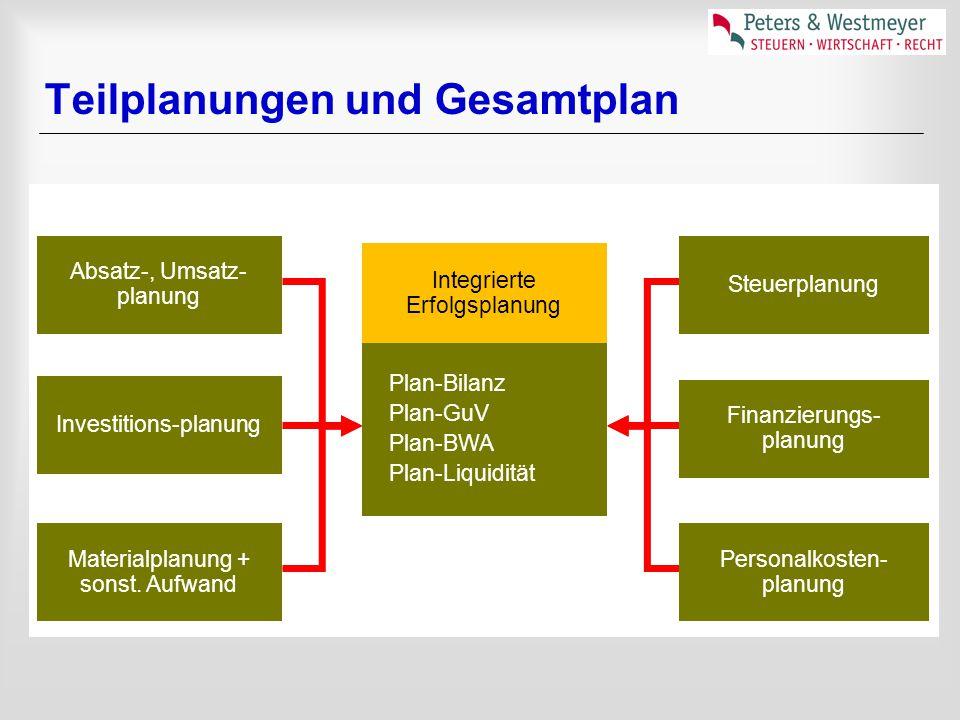 Teilplanungen und Gesamtplan Plan-Bilanz Plan-GuV Plan-BWA Plan-Liquidität Integrierte Erfolgsplanung Absatz-, Umsatz- planung Investitions-planung Ma