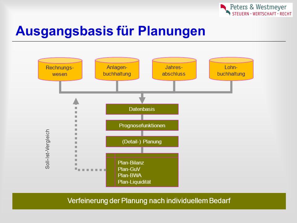 Ausgangsbasis für Planungen Rechnungs- wesen Anlagen- buchhaltung Jahres- abschluss Lohn- buchhaltung Plan-Bilanz Plan-GuV Plan-BWA Plan-Liquidität Datenbasis Prognosefunktionen (Detail-) Planung Soll-Ist-Vergleich Verfeinerung der Planung nach individuellem Bedarf