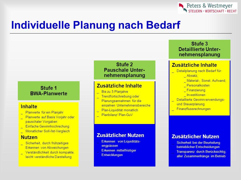 Individuelle Planung nach Bedarf Stufe 3 Detaillierte Unter- nehmensplanung Zusätzliche Inhalte _Bis zu 5 Planjahre _Trendfortschreibung oder Planungs